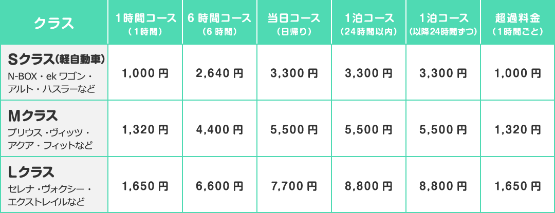取り扱い車種&料金表Sクラス1000円~